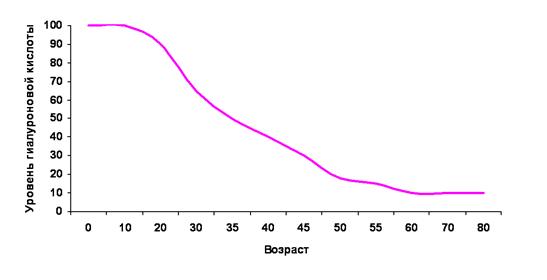 гиалуроновая кислота: зависимость от возраста
